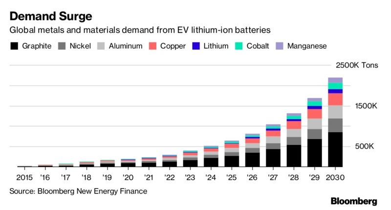 Demand surge - Global metals and materials demand from ev lithium-ion batteries
