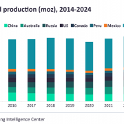Global Gold Production Moz 2014-2024